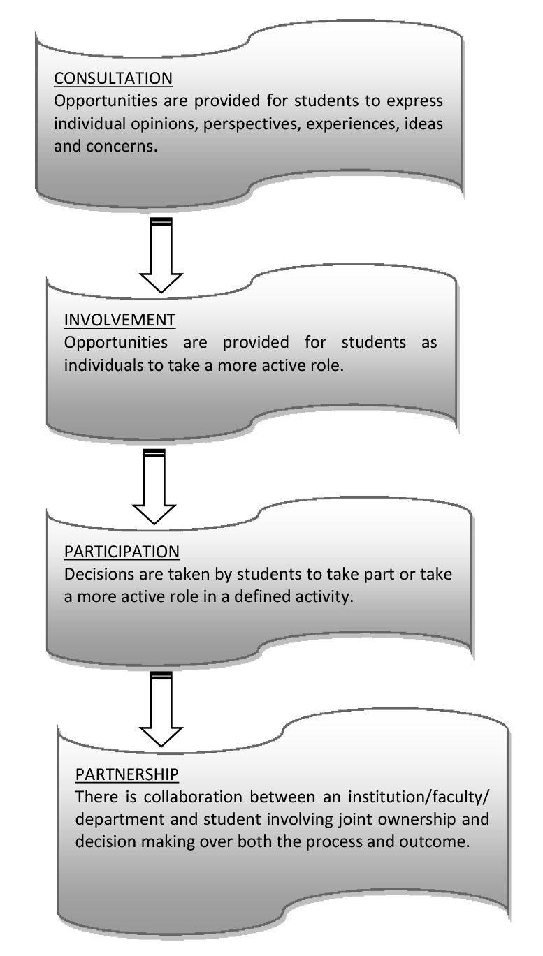 Democratisation of Teaching and Learning: a tool for the