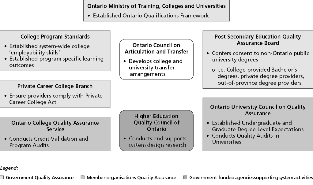 Incremental Steps Towards A Competency Based Post Secondary