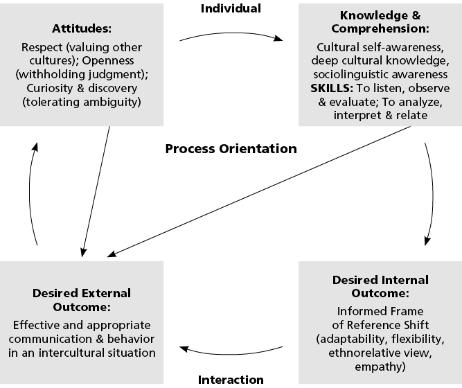 figure 2 process model of intercultural competence