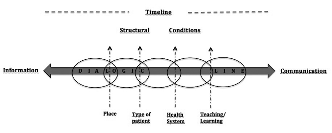 Towards A Concept Of Communicative Competence In Health A